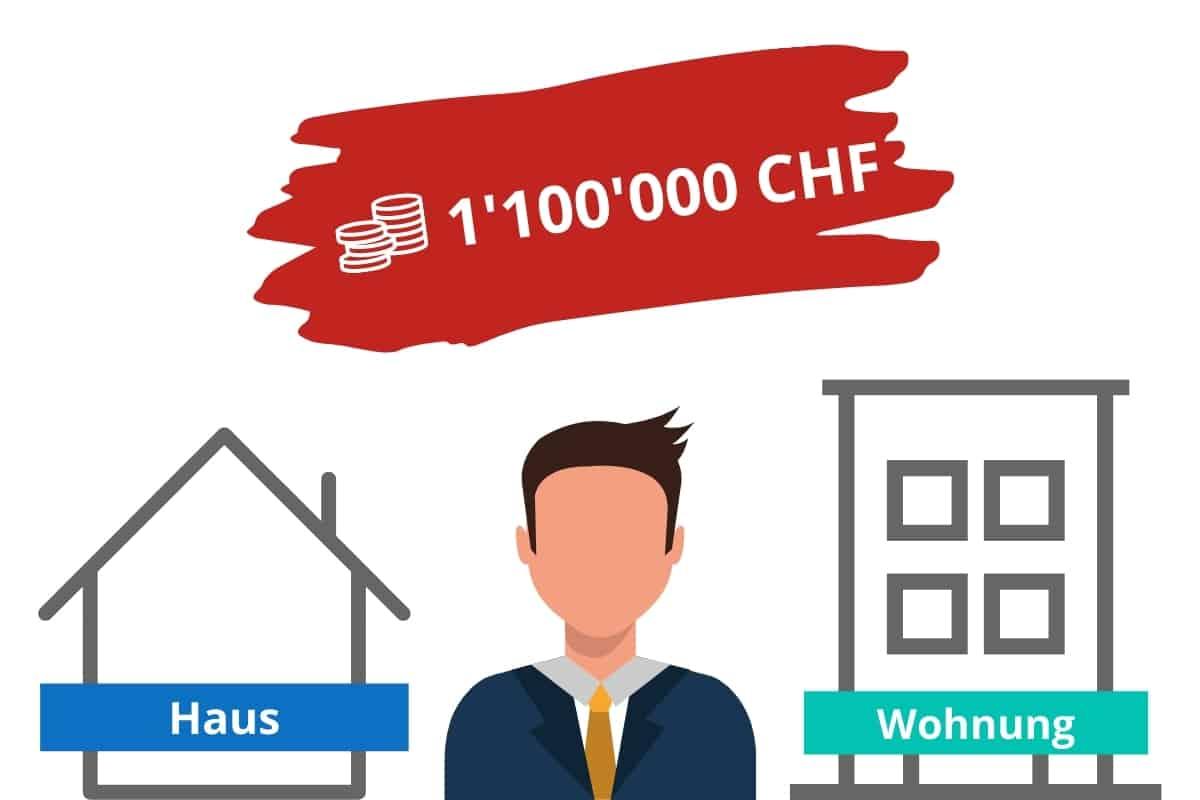 1100000 chf hypothek voraussetzungen