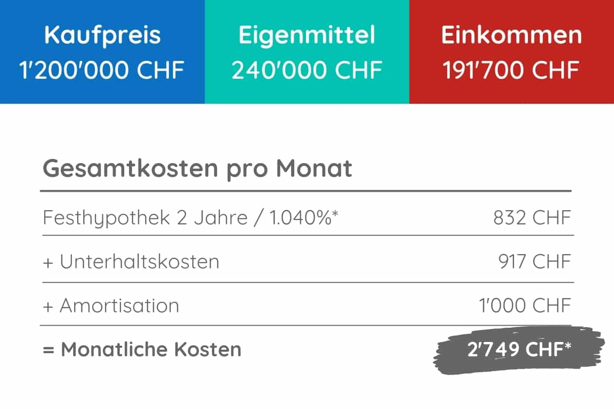 1200000 chf Hypothek kosten