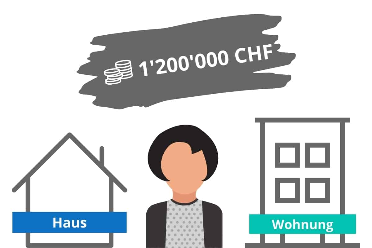 1200000 chf Hypothek voraussetzungen
