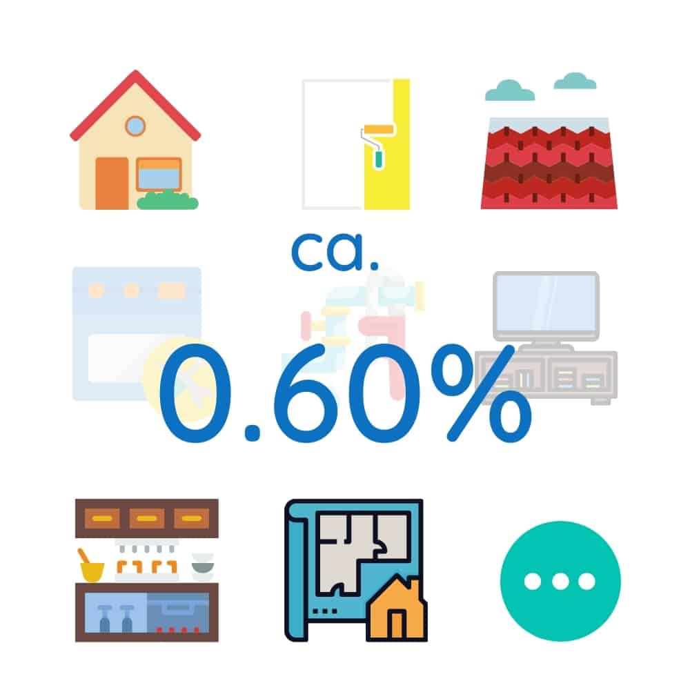 Unterhaltskosten Immobilie