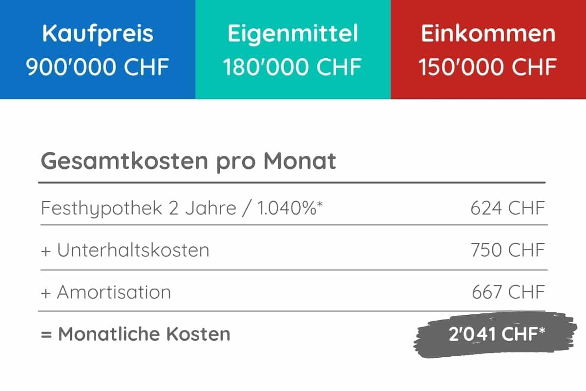 monatliche Kosten 900000 CHF hypothek
